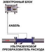 Однолучевой ультразвуковой расходомер жидкости РИТМ-ВТ1