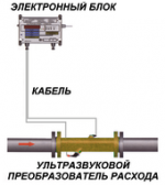 Однолучевой ультразвуковой расходомер газа РИТМ-АТ1