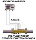 Четырехлучевой ультразвуковой расходомер газа РИТМ-АТ4